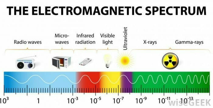 How Much Radiation Does a Microwave Oven Emit